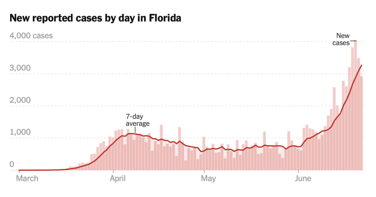 Florida Sees COVID-19 Case Spike With 100,000 Total Cases