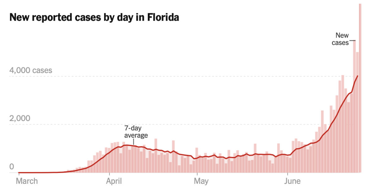 Florida COVID-19 Cases Spike To New Highs With 8,942 New Cases